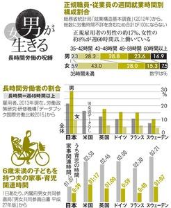 正規職員・従業員の週間就業時間別構成割合/長時間労働者の割合/6歳未満の子どもを持つ夫の家事・育児関連時間