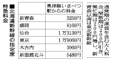北海道新幹線の指定席特急料金