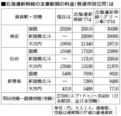北海道新幹線の主要駅間の料金(普通車指定席)は
