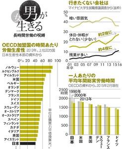OECD加盟国の時間あたり労働生産性/行きたくない会社は/一人あたりの平均年間総実労働時間