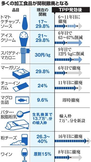 多くの加工食品が関税撤廃となる