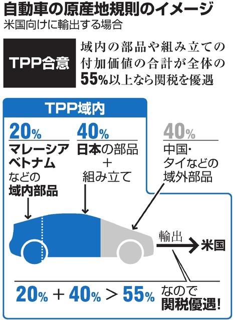 自動車の原産地規則のイメージ