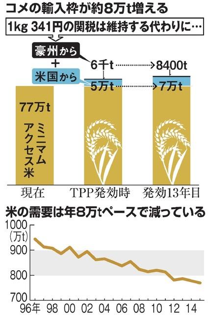 コメの輸入枠が約8万t増える/米の需要は年8万tペースで減っている