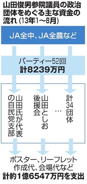 山田俊男参院議員の政治団体をめぐる主な資金の流れ(13年1~8月)