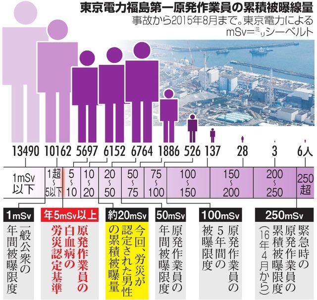 東京電力福島第一原発作業員の累積被曝線量
