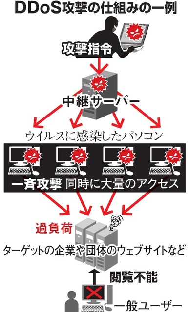 DDoS攻撃の仕組みの一例