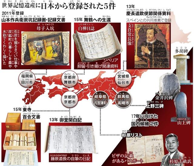 世界記憶遺産(せかいきおくいさん)に日本(にほん)から登録(とうろく)された5件(けん)/17年に向(む)けた国内候補(こくないこうほ)2件