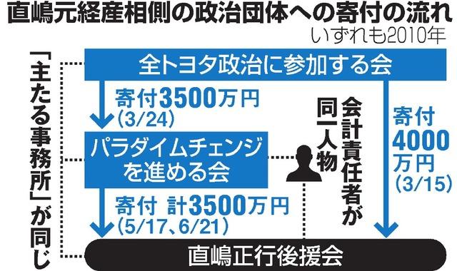 直嶋元経産相側の政治団体への寄付の流れ