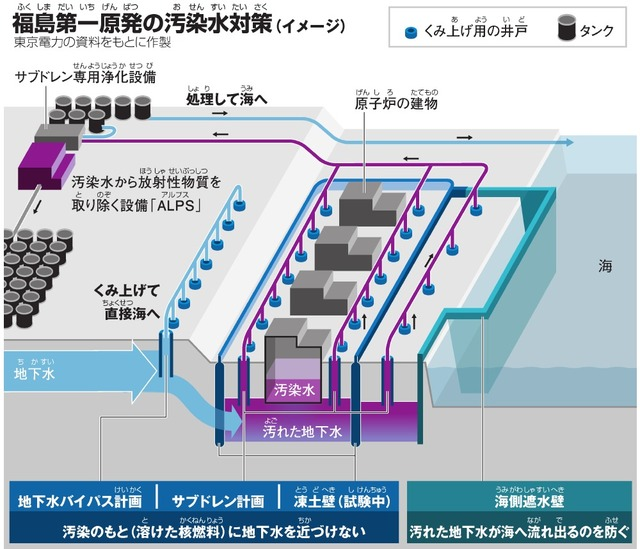 福島第一原発(ふくしまだいいちげんぱつ)の汚染水対策(おせんすいたいさく)(イメージ)