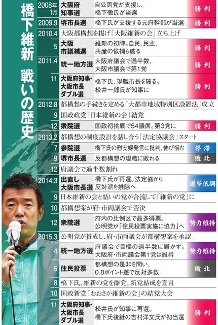 橋下維新 戦いの歴史