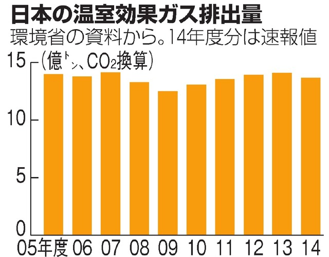 日本の温室効果ガス排出量