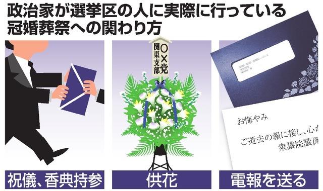 政治家が選挙区の人に実際に行っている冠婚葬祭への関わり方