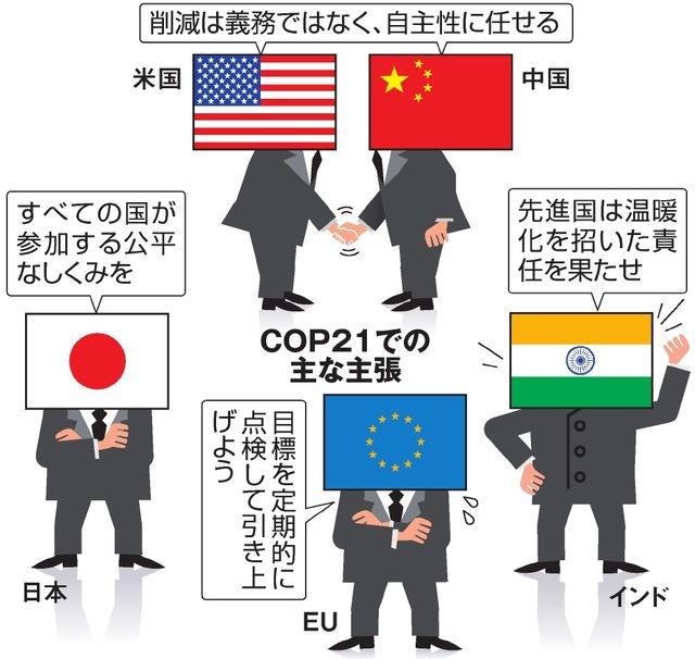COP21での主な主張