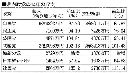 県内政党の14年の収支