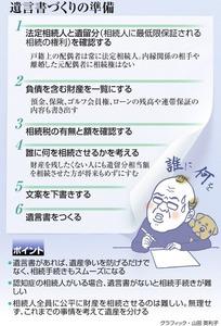 遺言書づくりの準備<グラフィック・山田英利子>