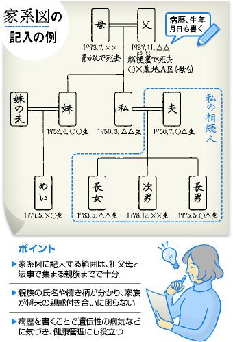 家系図の記入の例/ポイント