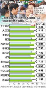 「大阪都構想」をめぐる得票率の変遷