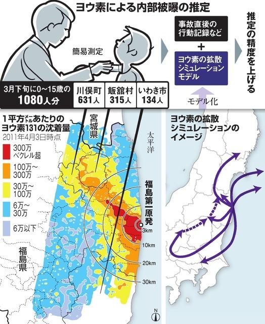 ヨウ素による内部被曝の推定/1平方メートルあたりのヨウ素131の沈着量/ヨウ素の拡散シミュレーションのイメージ