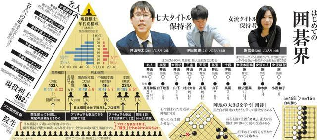 はじめての囲碁界<グラフィック・永井芳>