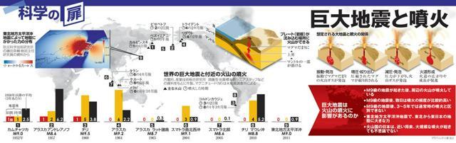 巨大地震と噴火<グラフィック・小倉誼之>