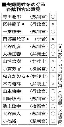 夫婦の姓「国会で議論を」 判事5人「違憲」とした理由:朝日新聞デジタル