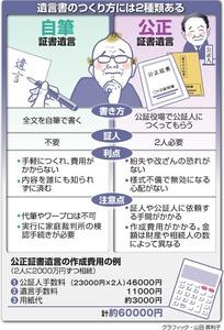 遺言書のつくり方には2種類ある<グラフィック・山田英利子>