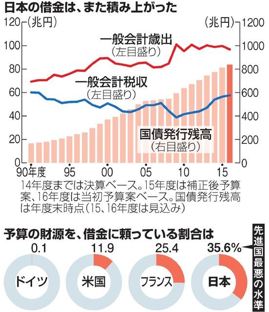 日本の借金は、また積み上がった/予算の財源を、借金に頼っている割合は