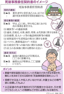 死後事務委任契約書のイメージ<グラフィック・西森万希子>