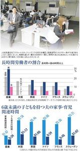 長時間労働者の割合/6歳未満の子どもを持つ夫の家事・育児関連時間