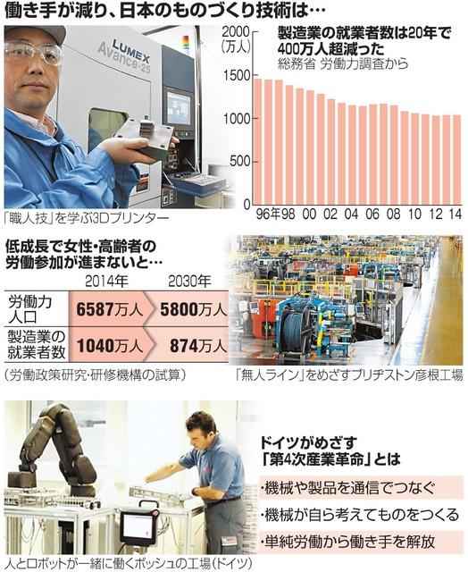 働き手が減り、日本のものづくり技術は…
