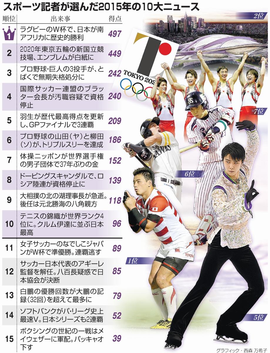 スポーツ記者が選んだ2015年の10大ニュース