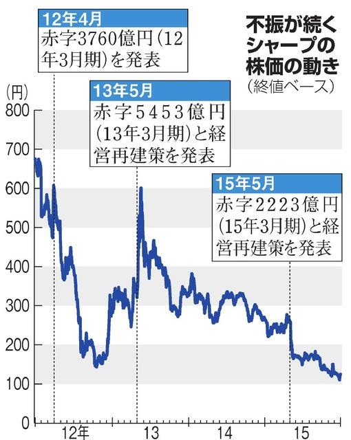 不振が続くシャープの株価の動き