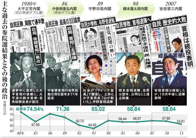 主な過去の参院選結果とその後の政治