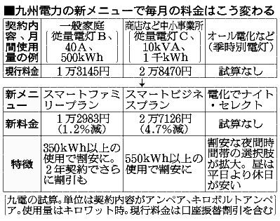 九州電力の新メニューで毎月の料金はこう変わる