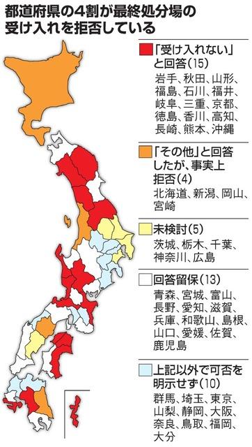 都道府県の4割が最終処分場の受け入れを拒否している