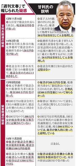 「週刊文春」で報じられた疑惑/甘利氏の説明