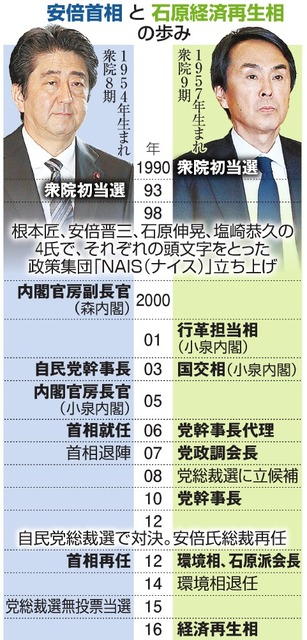 安倍首相と石原経済再生相の歩み