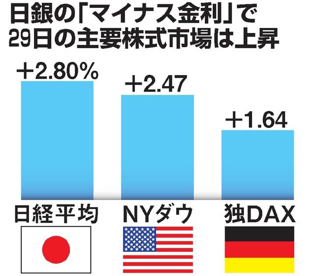 日銀の「マイナス金利」で29日の主要株式市場は上昇