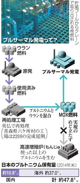 プルサーマル発電って?/日本のプルトニウム保有量