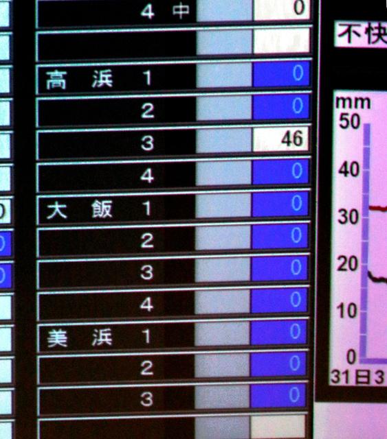 再稼働した高浜原発3号機の発電と送電が始まり、関西電力の中央給電指令所に出力数値が表示された=1日午後2時7分、大阪市内、上田潤撮影