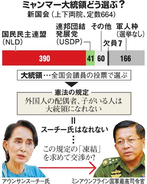 ミャンマー大統領どう選ぶ?