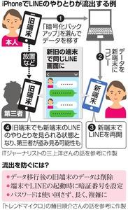 iPhoneでLINEのやりとりが流出する例