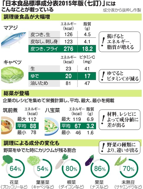 「日本食品標準成分表2015年版(七訂)」にはこんなことが載っている