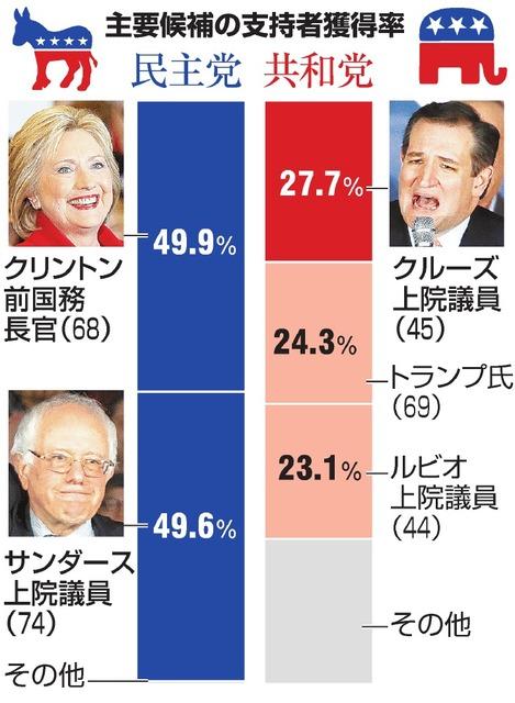 主要候補の支持者獲得率