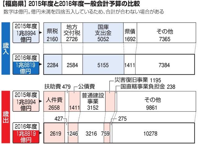 【福島県】2015年度と2016年度一般会計予算の比較