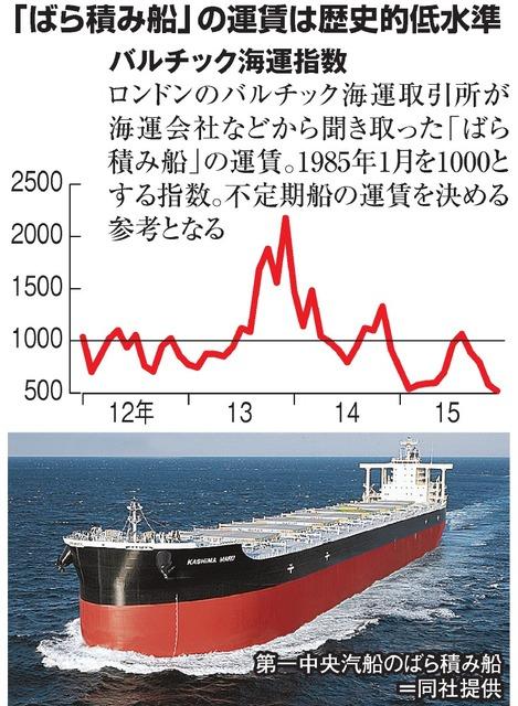 「ばら積み船」の運賃は歴史的低水準