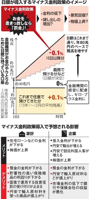 日銀が導入するマイナス金利政策のイメージ/マイナス金利政策導入で予想される影響