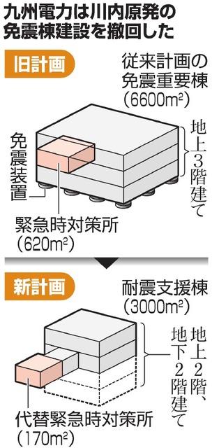 九州電力は川内原発の免震棟建設を撤回した