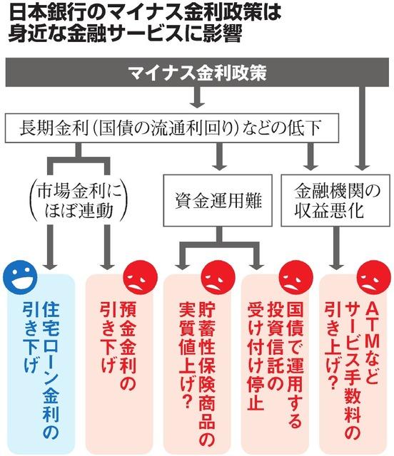 日本銀行のマイナス金利政策は身近な金融サービスに影響