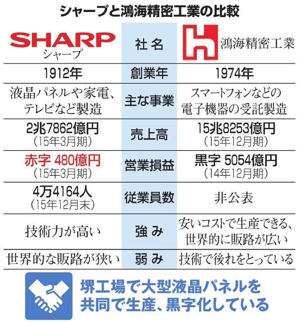 シャープと鴻海精密工業の比較